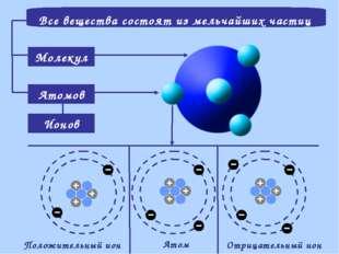Все вещества состоят из мельчайших частиц Молекул Атомов Ионов Атом Положител