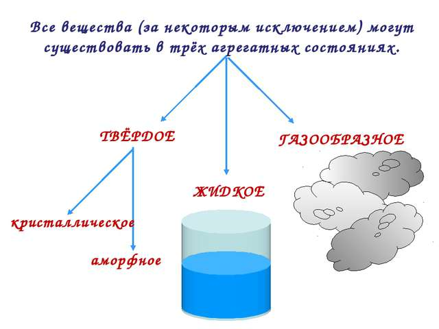 Все вещества (за некоторым исключением) могут существовать в трёх агрегатных...