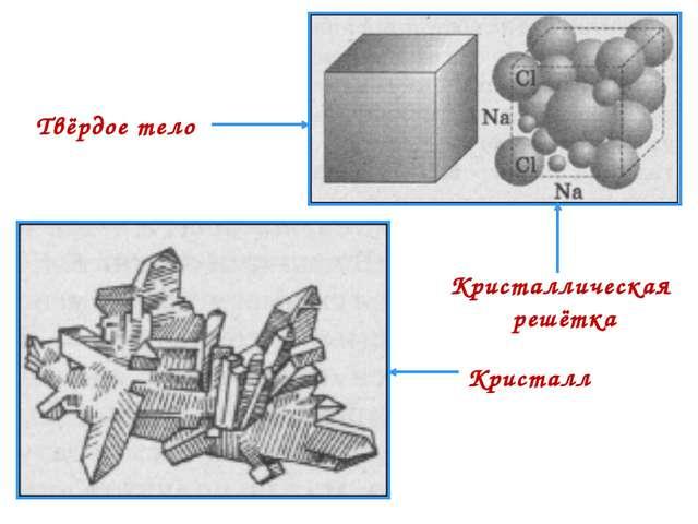 Кристаллическая решётка Твёрдое тело Кристалл