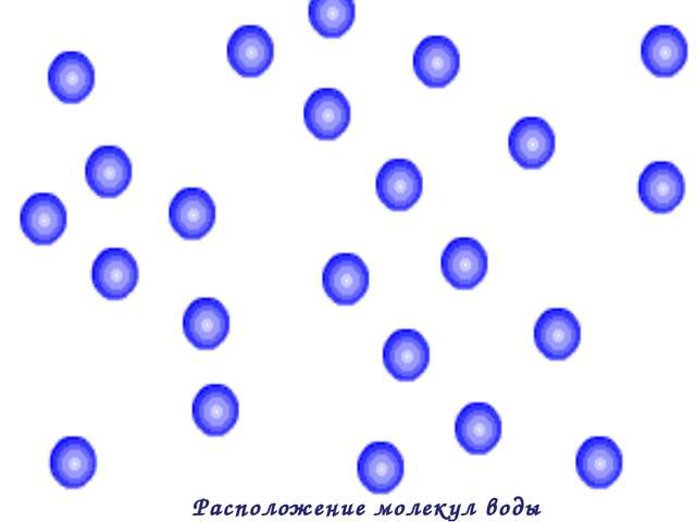 Расположение молекул воды