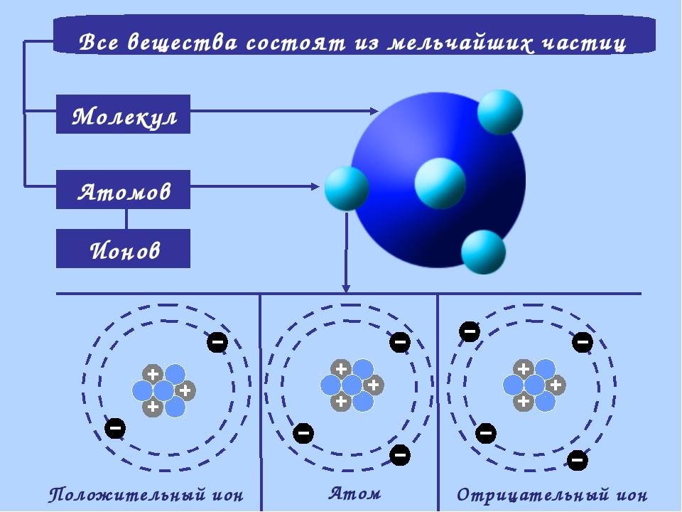 Все вещества состоят из мельчайших частиц Молекул Атомов Ионов Атом Положител...