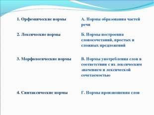 1. Орфоэпические нормыА. Нормы образования частей речи 2. Лексические нормы