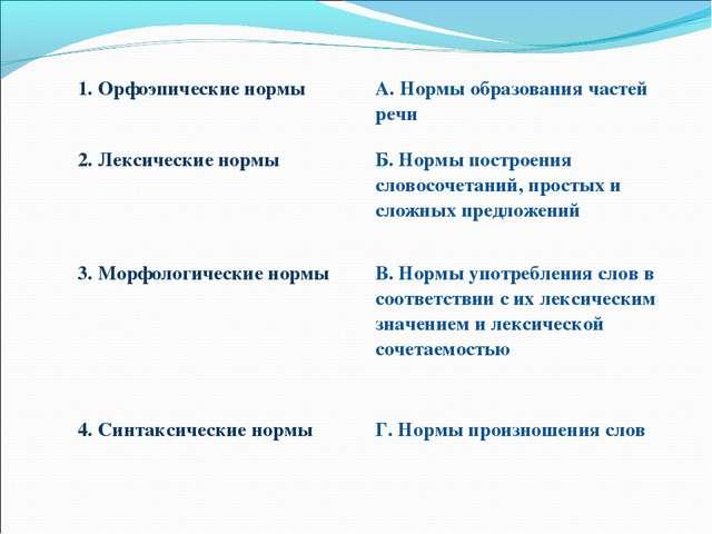 1. Орфоэпические нормыА. Нормы образования частей речи 2. Лексические нормы...