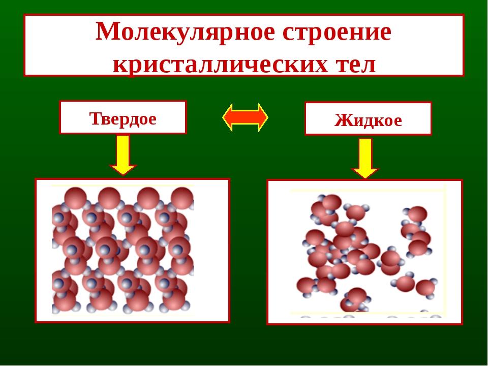 Кристаллизация - переход вещества из жидкого состояния в твердое Жидкость от...