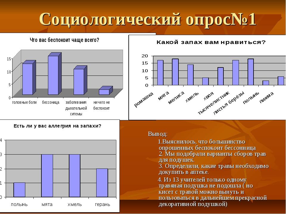 Социологический опрос№1 Вывод: 1.Выяснилось, что большинство опрошенных беспо...