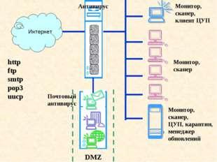Интернет Антивирус http ftp smtp pop3 uucp Монитор, сканер, ЦУП, карантин, ме