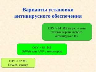 Варианты установки антивирусного обеспечения ОЗУ < 32 МБ DrWeb, сканер ОЗУ >