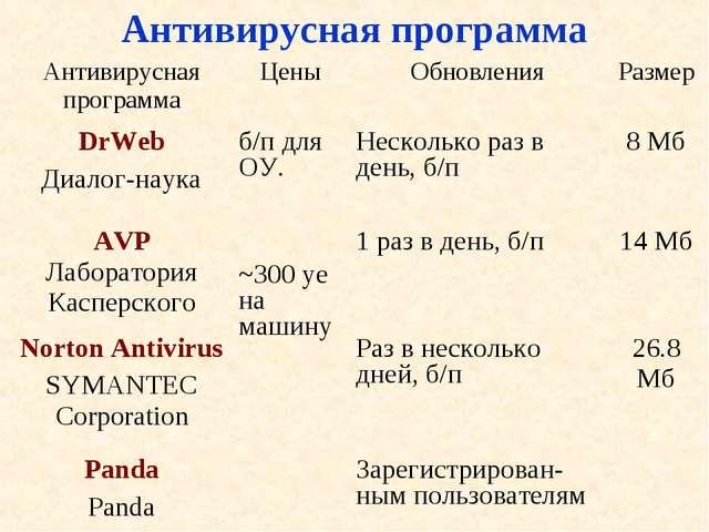 Антивирусная программа Антивирусная программаЦеныОбновленияРазмер DrWeb Ди...