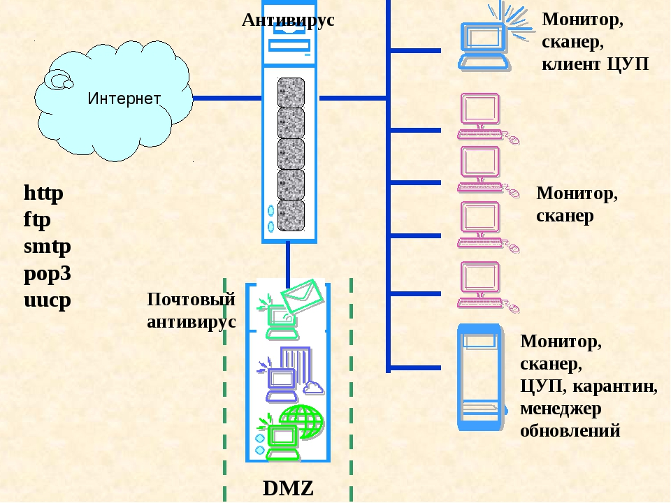 Интернет Антивирус http ftp smtp pop3 uucp Монитор, сканер, ЦУП, карантин, ме...