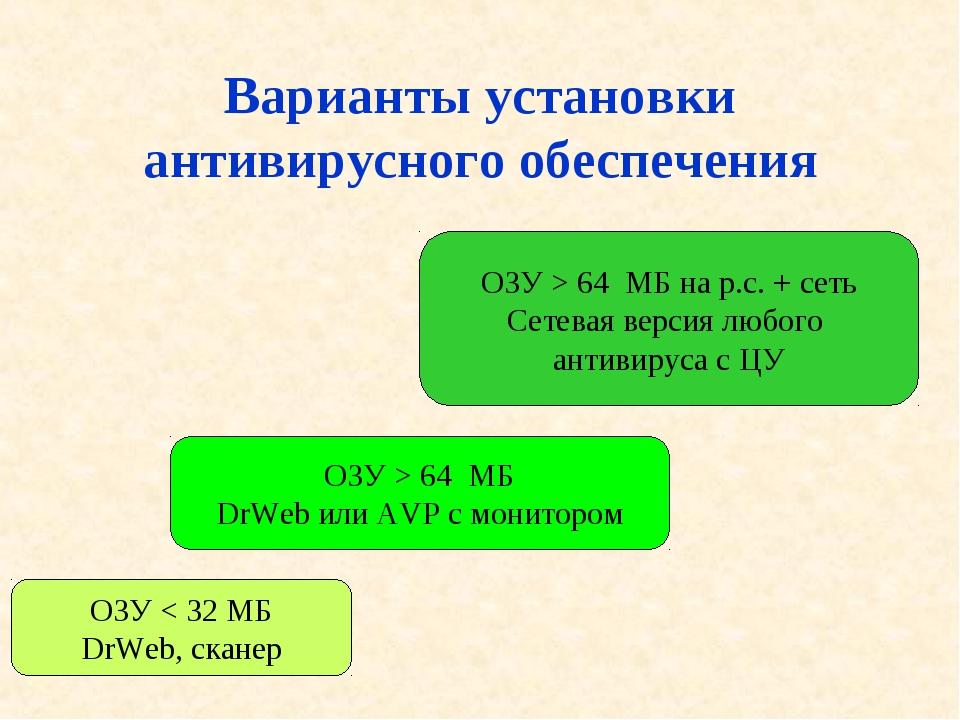 Варианты установки антивирусного обеспечения ОЗУ < 32 МБ DrWeb, сканер ОЗУ >...