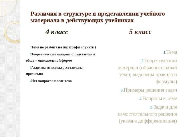 Различия в структуре и представлении учебного материала в действующих учебник...