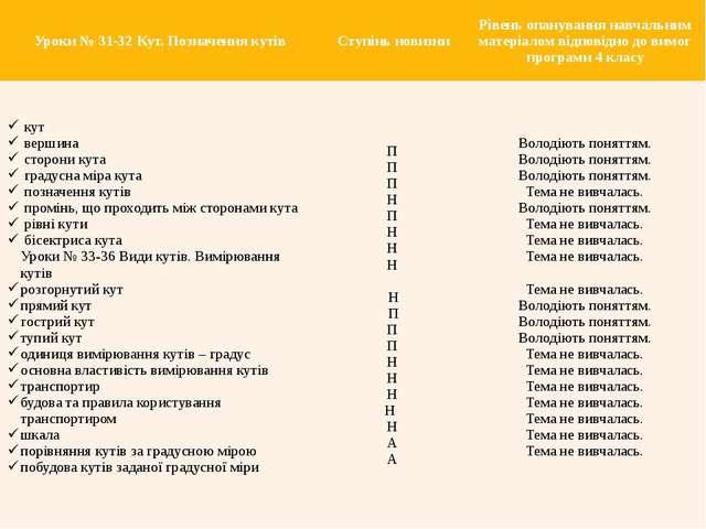 Уроки № 31-32 Кут. Позначення кутів Ступінь новизни Рівень опанування навчаль...
