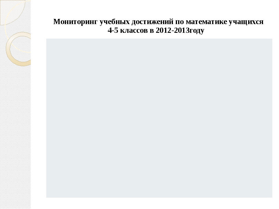 Мониторинг учебных достижений по математике учащихся 4-5 классов в 2012-2013г...