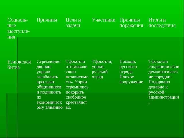 Социаль-ные выступле-нияПричиныЦели и задачиУчастникиПричины пораженияИт...