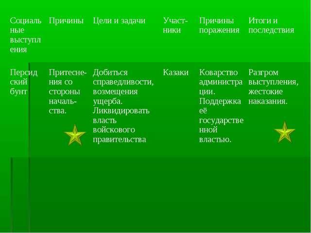Социальные выступленияПричиныЦели и задачиУчаст-никиПричины пораженияИто...