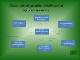 Урало-Поволжская база Лесные ресурсы велики в районе Урала. Сочетание сырья,