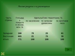 Лесные ресурсы и их размещение Часть страны Площадь покрытая лесом, млн. га У