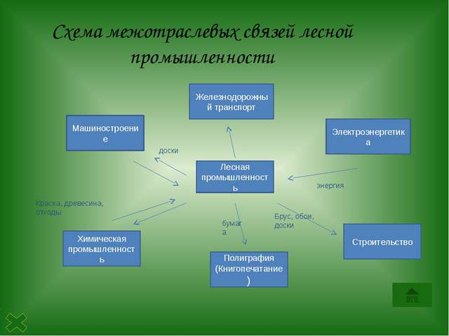 Урало-Поволжская база Лесные ресурсы велики в районе Урала. Сочетание сырья,...