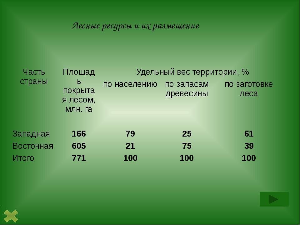 Лесные ресурсы и их размещение Часть страны Площадь покрытая лесом, млн. га У...