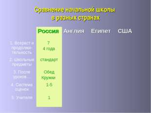 Сравнение начальной школы в разных странах РоссияАнглияЕгипетСША 1. Возр