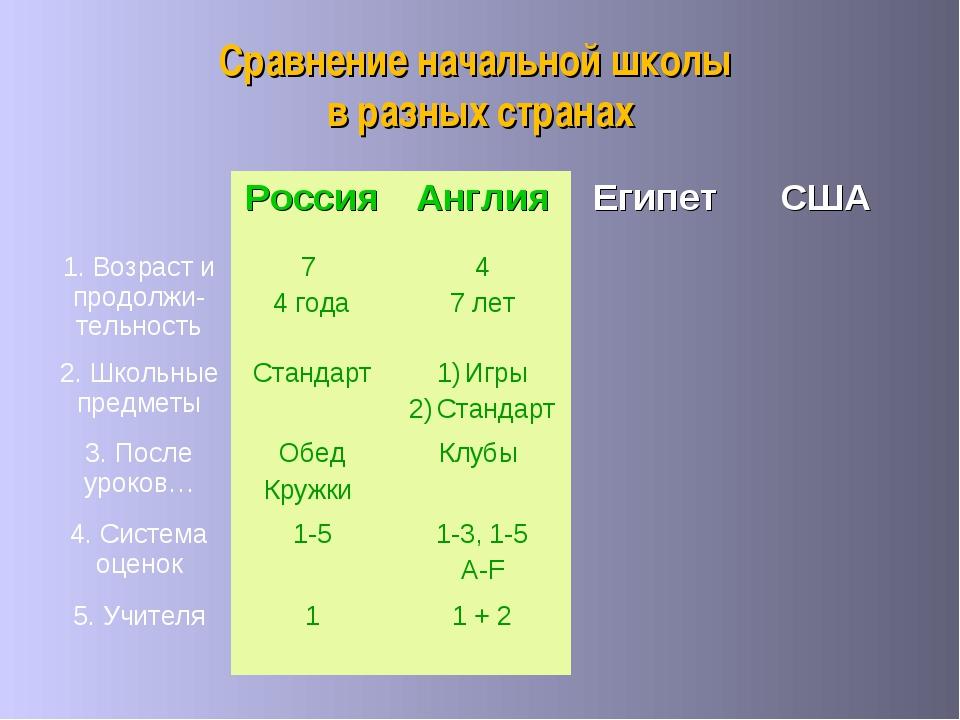 Сравнение начальной школы в разных странах РоссияАнглияЕгипетСША 1. Возр...