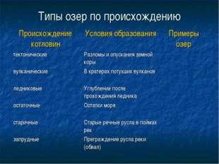 Типы озер по происхождению Происхождение котловин Условия образованияПример