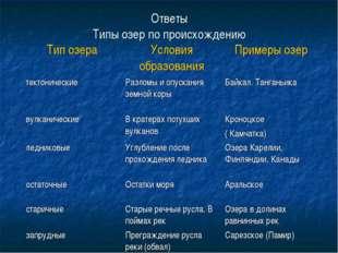 Ответы Типы озер по происхождению Тип озераУсловия образованияПримеры озер
