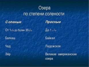Озера по степени солености Соленые Пресные От 10/00 до более 35 0/00До 1 0