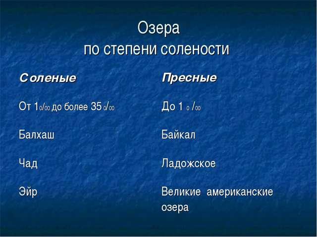 Озера по степени солености Соленые Пресные От 10/00 до более 35 0/00До 1 0...
