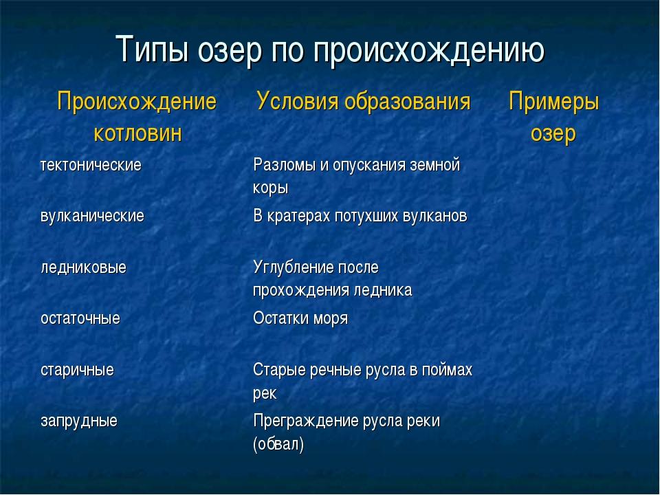 Типы озер по происхождению Происхождение котловин Условия образованияПример...