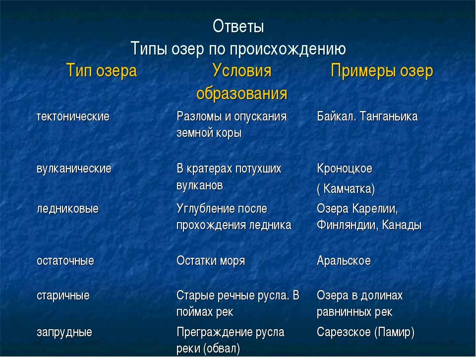 Ответы Типы озер по происхождению Тип озераУсловия образованияПримеры озер...