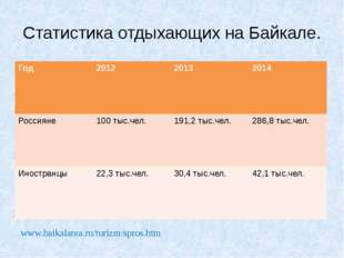 Статистика отдыхающих на Байкале. www.baikalarea.ru/turizm/spros.htm Год 2012