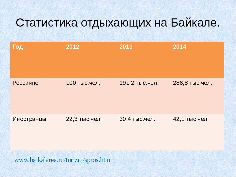 Статистика отдыхающих на Байкале. www.baikalarea.ru/turizm/spros.htm Год 2012...
