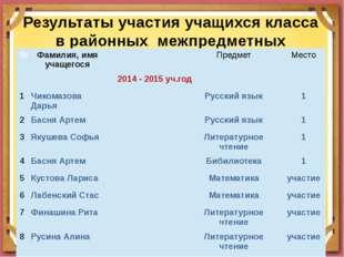 Результаты участия учащихся класса в районных межпредметных олимпиадах № Фами