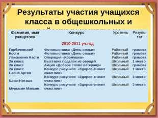 Результаты участия учащихся класса в общешкольных и районных конкурсах Фамили