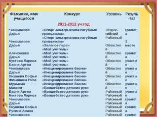 Фамилия, имя учащегося Конкурс Уровень Резуль-тат 2011-2012уч.год ЧикомазоваД