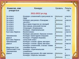 Фамилия, имя учащегося Конкурс Уровень Резуль-тат 2011-2012уч.год 3а класс 3а