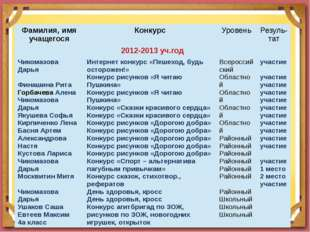 Фамилия, имя учащегося Конкурс Уровень Резуль-тат 2012-2013уч.год ЧикомазоваД
