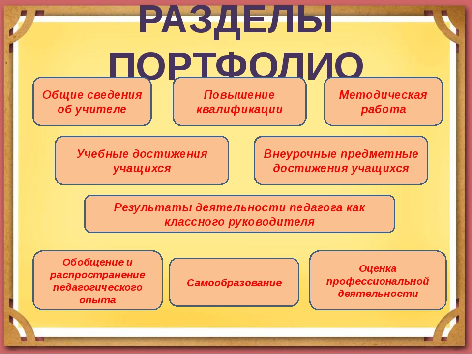 РАЗДЕЛЫ ПОРТФОЛИО Общие сведения об учителе Повышение квалификации Методичес...