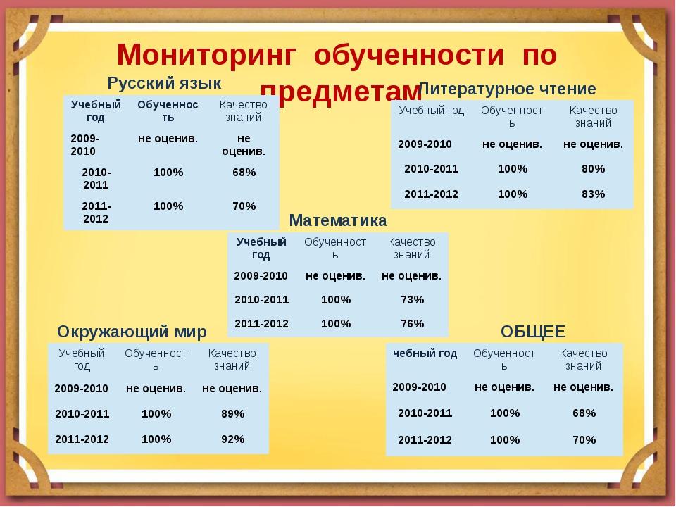 Мониторинг обученности по предметам Русский язык Литературное чтение Математи...
