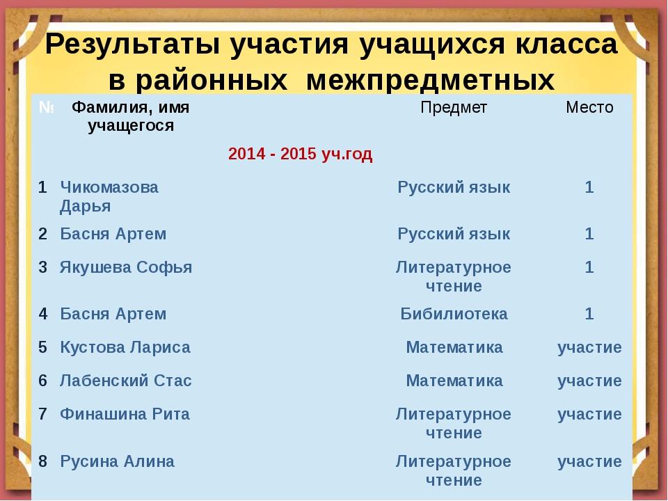 Результаты участия учащихся класса в районных межпредметных олимпиадах № Фами...