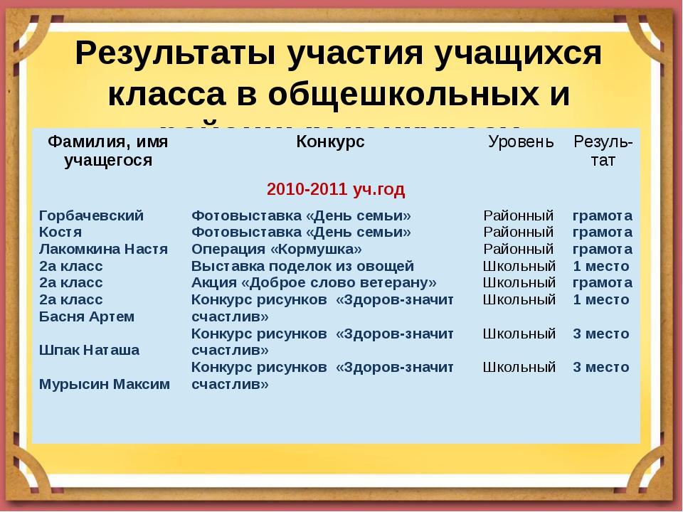 Результаты участия учащихся класса в общешкольных и районных конкурсах Фамили...