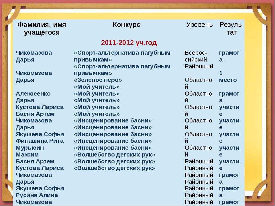 Фамилия, имя учащегося Конкурс Уровень Резуль-тат 2011-2012уч.год ЧикомазоваД...
