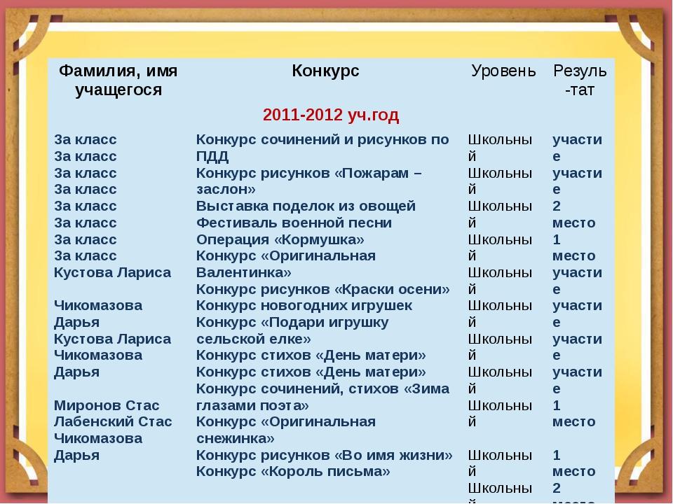 Фамилия, имя учащегося Конкурс Уровень Резуль-тат 2011-2012уч.год 3а класс 3а...