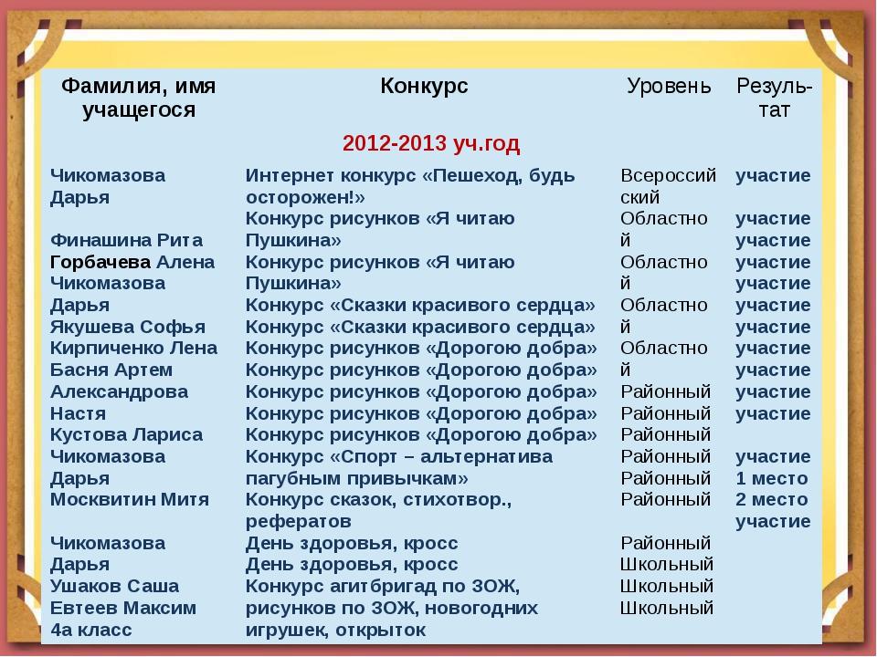 Фамилия, имя учащегося Конкурс Уровень Резуль-тат 2012-2013уч.год ЧикомазоваД...