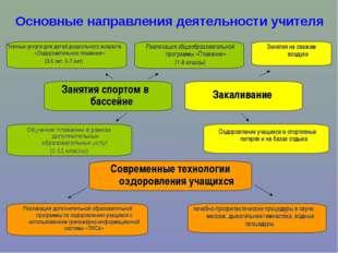 Занятия спортом в бассейне Основные направления деятельности учителя Обучение