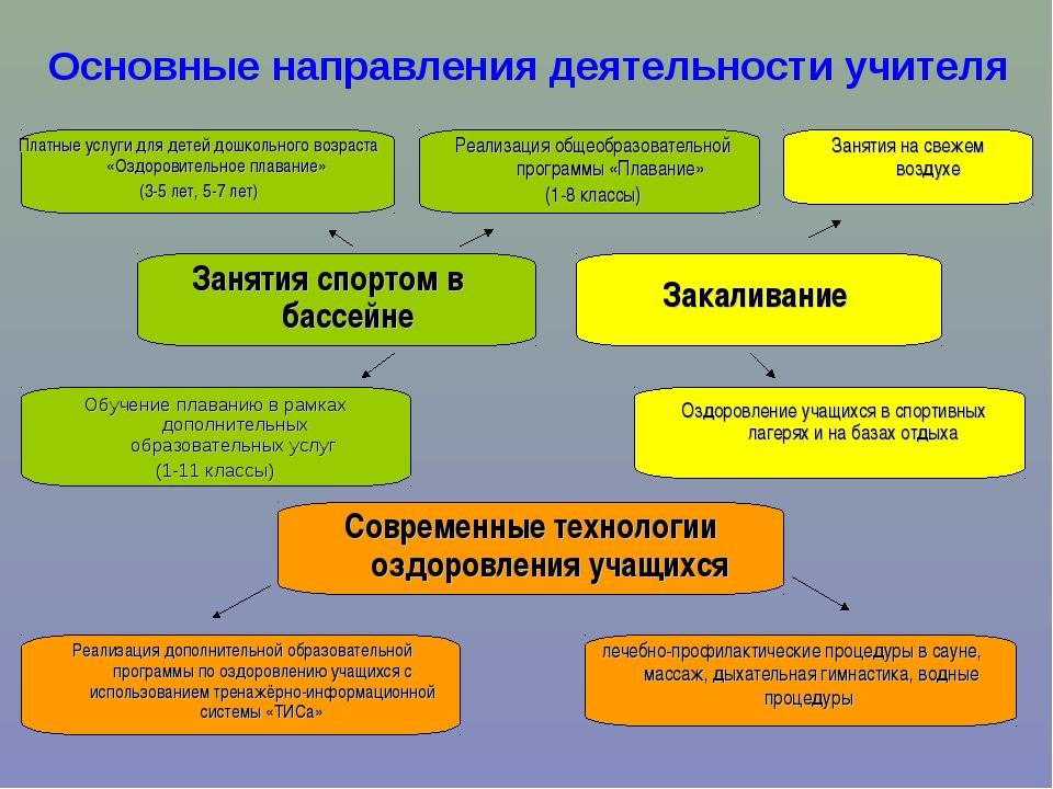 Занятия спортом в бассейне Основные направления деятельности учителя Обучение...