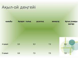 Ақыл-ой деңгейі сыныбыАқпарат - тылықұқсастықжинақтауАртық ұтымды шығару