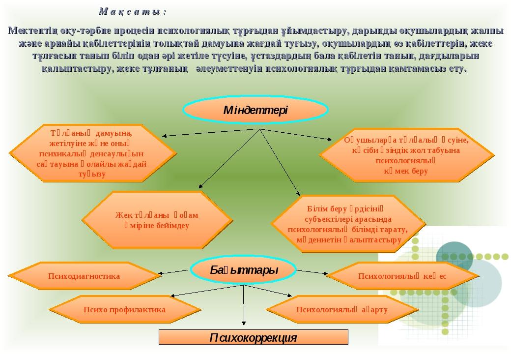 М а қ с а т ы : Мектептің оқу-тәрбие процесін психологиялық тұрғыдан ұйымда...