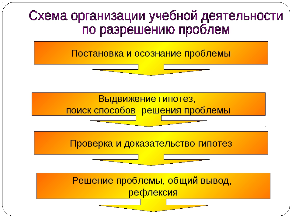 Выдвижение гипотез, поиск способов решения проблемы Постановка и осознание пр...